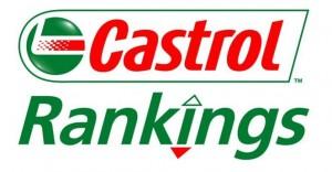 castrol-rankings